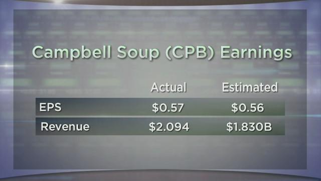 Campbell Soup Earnings; Clothiers Urban Outfitters and PVH to Report