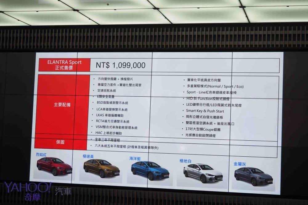 109.9萬挑戰運動系級距!Hyundai Elantra Sport限量抵台
