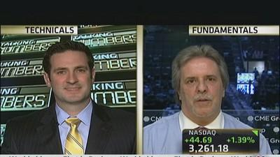 Talking Numbers: Gold & Oil Buying Opportunity?