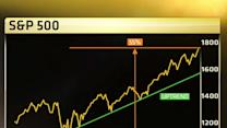 Liked 2013? Why 2014 could be better: The case against a bubble