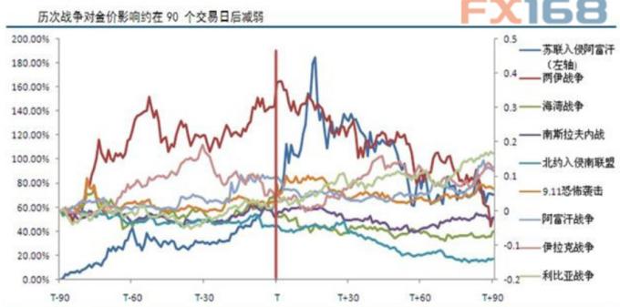 (圖:中信建投期貨、FX168財經網)