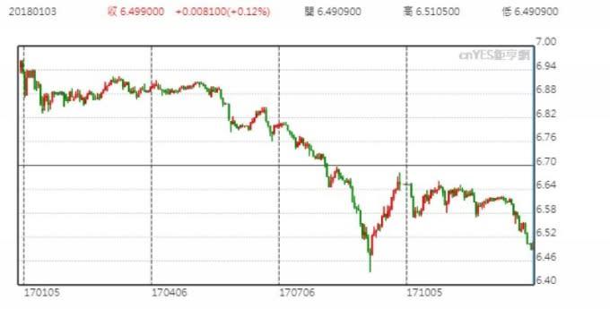 美元兌人民幣日線走勢圖 (近一年以來表現)