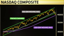 Why the Nasdaq could be setting up for a big decline