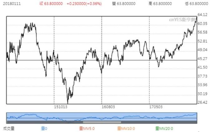 WTI 紐約輕原油價格日線趨勢圖