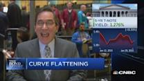 Santelli: Watch two-day charts