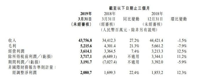 小米首季營收年增27%。(圖:翻攝自小米財報)