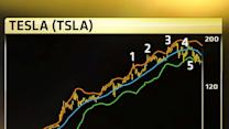 This is a scary Tesla chart: Bollinger