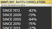 What Interest Rates Do to Wal-Mart's Stock