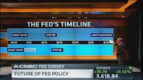 Fed survey: Interest rates up, up and away?