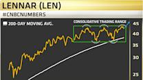 Missed The Homebuilders Rally? Relax, Here's One Headed Higher, Says Pro