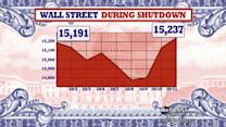 What Wall Street Expects for Looming Government Defaults