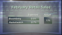 Hot Stock Minute: Retail Sales, Dow's 7th Heaven?