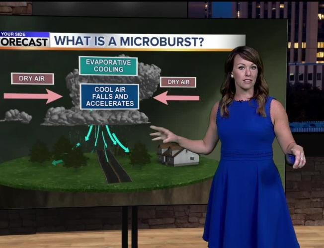 Rachel's Wednesday Weather Word: Microburst