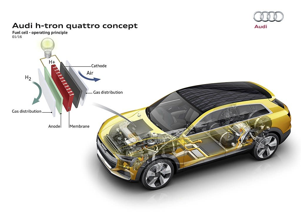 為降低燃電池車的成本,AUDI與現代東西雙強攜手合作