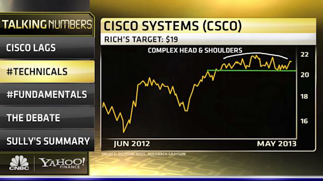 Can Earnings Save Cisco from The