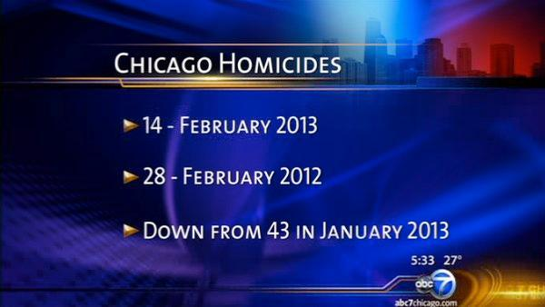 Chicago murder rate improving? 14 murders in February 2013