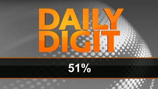 Daily Digit: easyJet's profit soars