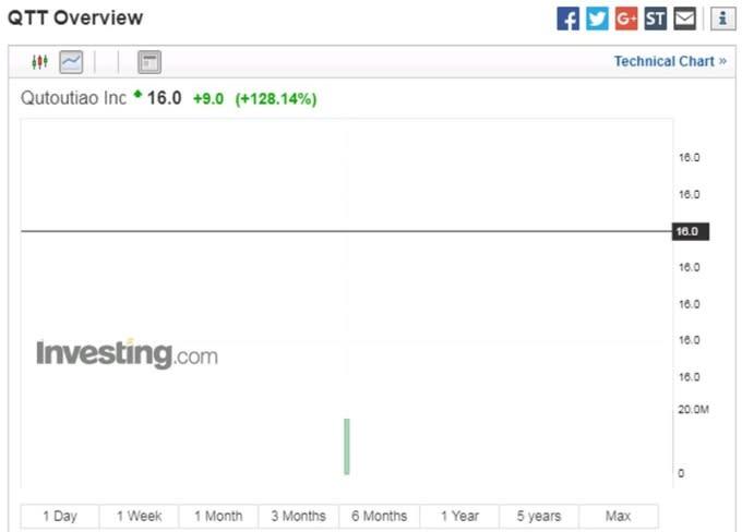趣頭條股價日線走勢圖 圖片來源:investing.com
