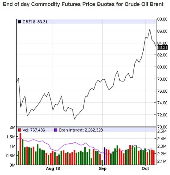布蘭特油價日線趨勢圖 / 圖:nasdaq