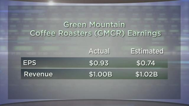 Green Mountain Climbs; Tesla Electrifies; Groupon At a Clip