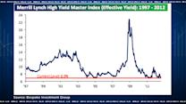 High Yield Bubble? Not so Fast Says Bespoke's Hickey
