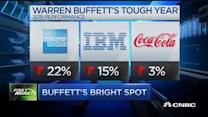 Warren Buffett's very tough year