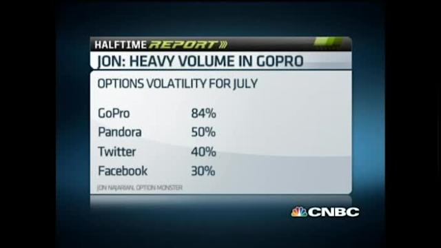Options protections on GoPro gains