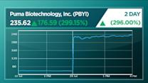 Puma Biotechnology Soars on Breast Cancer Drug Results