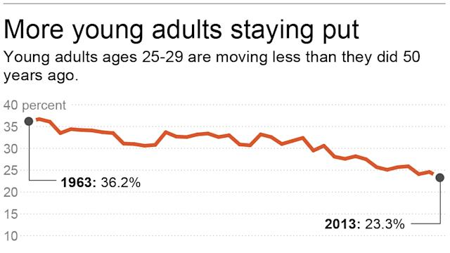 More young adults staying close to home
