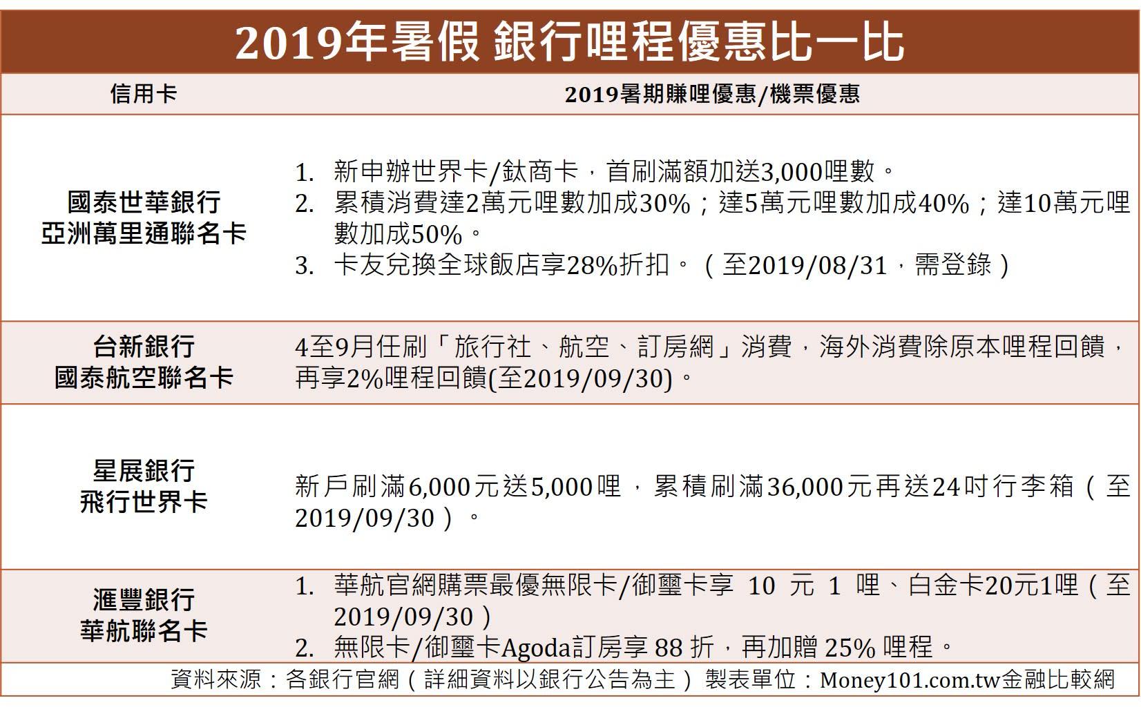 2019年暑假銀行哩程優惠比一比