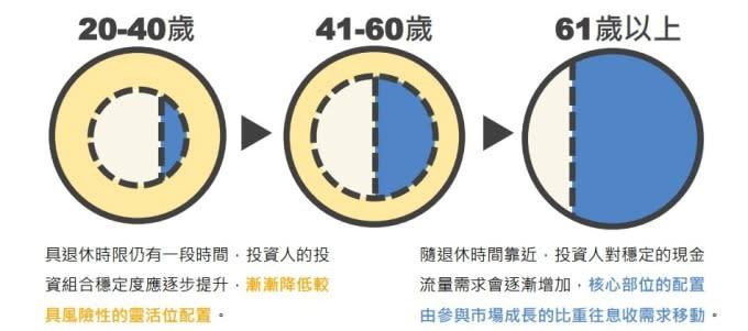 投資人可針對人生階段對穩定現金流的需求,靈活配置元大台灣高股息 ETF 連結基金。