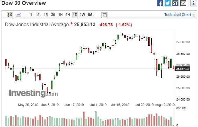道瓊指數日線走勢圖 圖片來源:investing.com