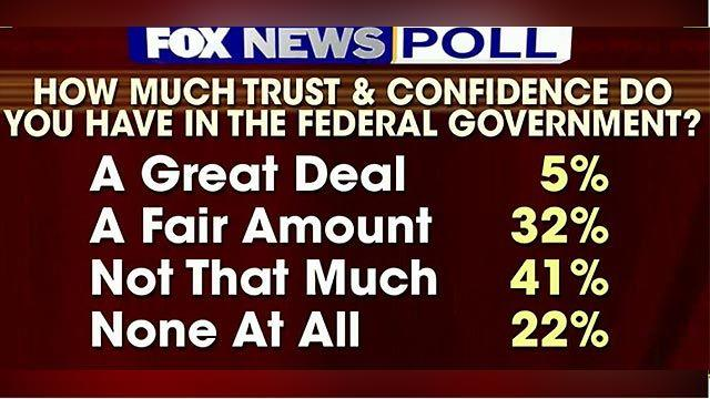 Fox News Poll: Most Americans don't trust the government