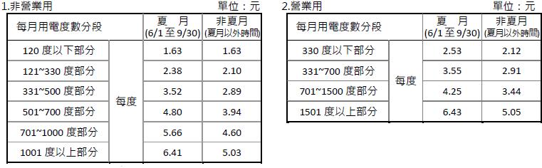 台電2018年4月1日新實施的電價表(單位:元/每度)。