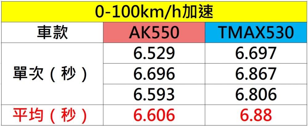 0-100km/h加速實測。