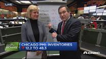 Santelli Exchange: Chicago PMI by the numbers