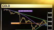Gartman: Don't get too aggressive on gold