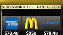 Why is Facebook worth more than Boeing, American Express, and McDonald's?