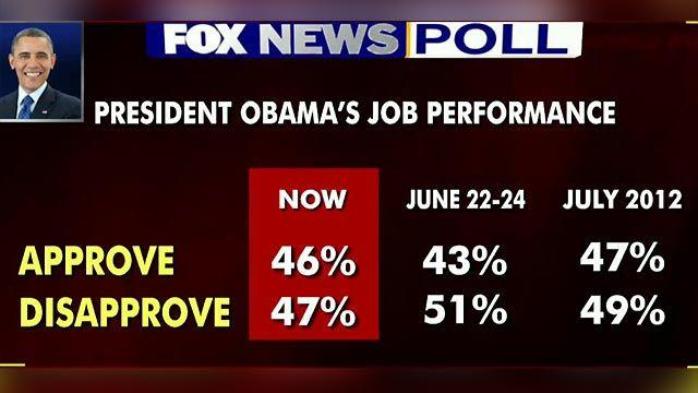 Fox News Poll: President's job approval still low