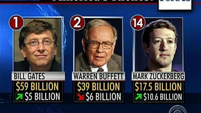 Forbes list - Gates on top, Zuckerberg gains big