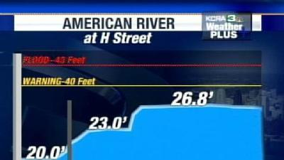 Expect American River To Rise