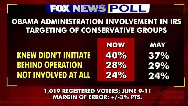 Fox Poll: Voters say White House knew about IRS targeting