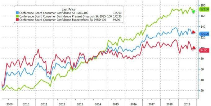 藍:諮商會消費者信心指數 紅:諮商會消費者預期指數 綠:諮商會消費者現況指數 圖片:Zerohedge
