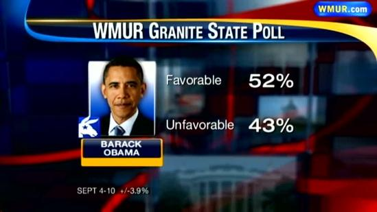 Analysis: Obama favorability up; Republican motivation high