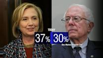 Sanders Gains on Clinton in Iowa Poll