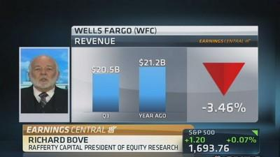 Bove: Don't worry about Wells Fargo's mortgage problems