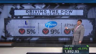 What's driving the Dow?