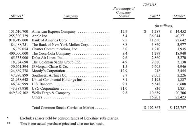 波克夏截至 2018 年 12 月 31 日前 15 大持股 圖片來源:波克夏海瑟威年度致股東信