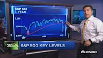 Dangerous signs from the S&P 500