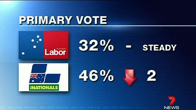 Labor's poll woes continue